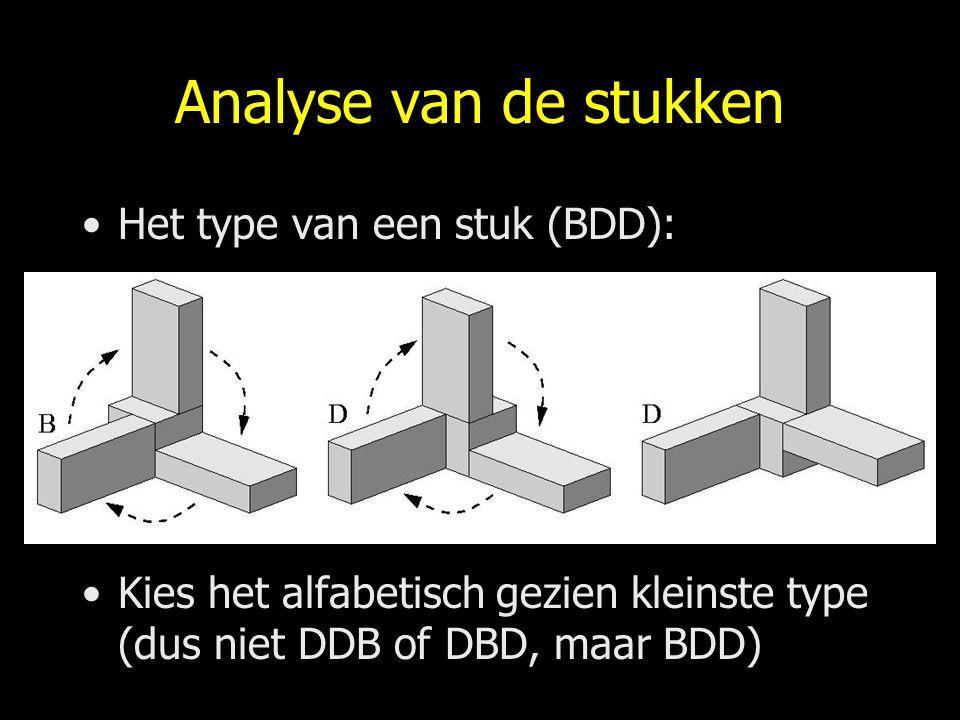 Analyse van de stukken Het type van een stuk (BDD):