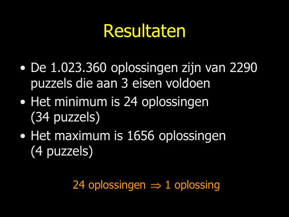 Resultaten De 1.023.360 oplossingen zijn van 2290 puzzels die aan 3 eisen voldoen. Het minimum is 24 oplossingen (34 puzzels)