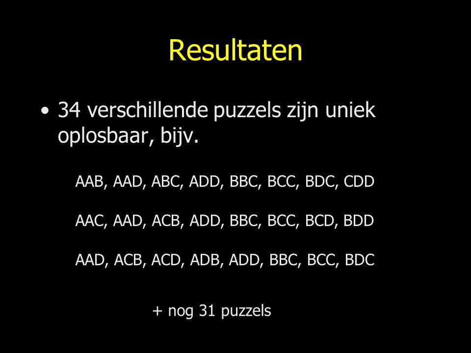Resultaten 34 verschillende puzzels zijn uniek oplosbaar, bijv.