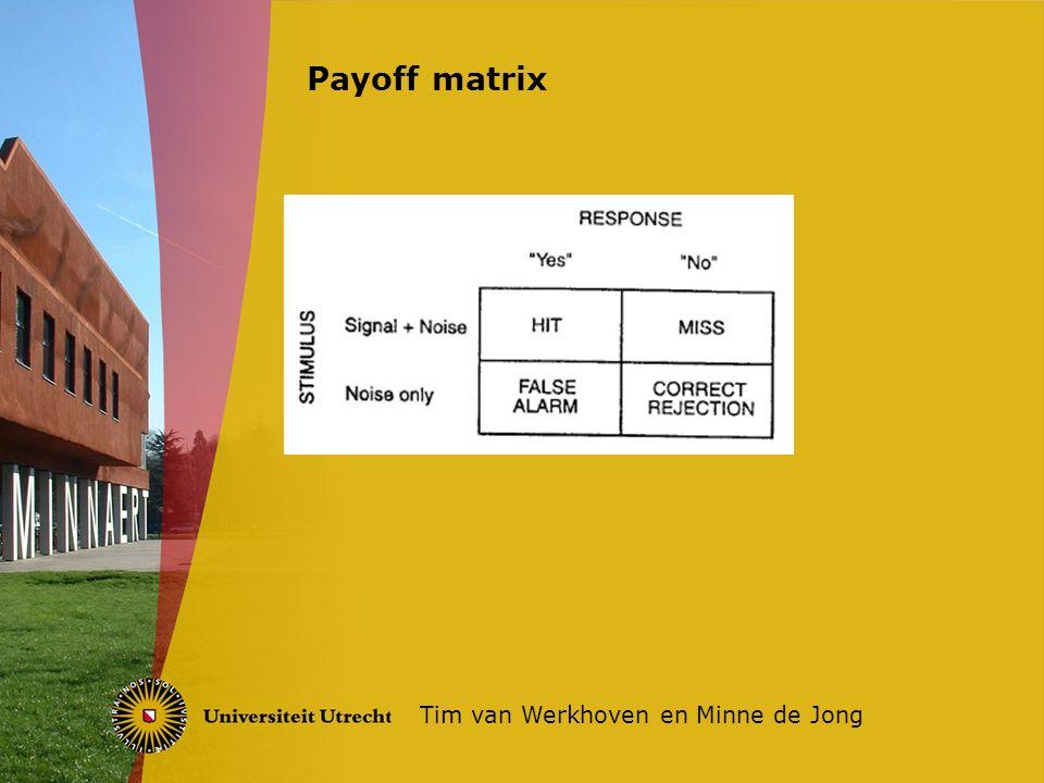 Payoff matrix Tim van Werkhoven en Minne de Jong