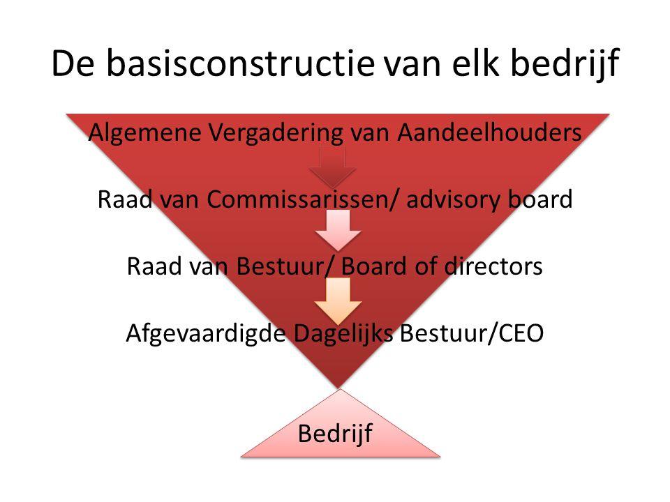 De basisconstructie van elk bedrijf