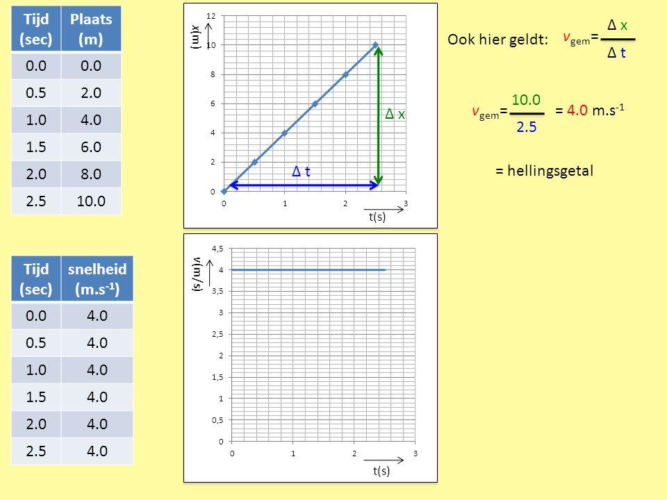 Tijd (sec) Plaats (m) Tijd (sec) snelheid (m.s-1)