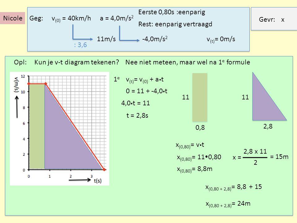 Eerste 0,80s :eenparig Nicole. Geg: v(0) = 40km/h. a = 4,0m/s2. Gevr: x. Rest: eenparig vertraagd.