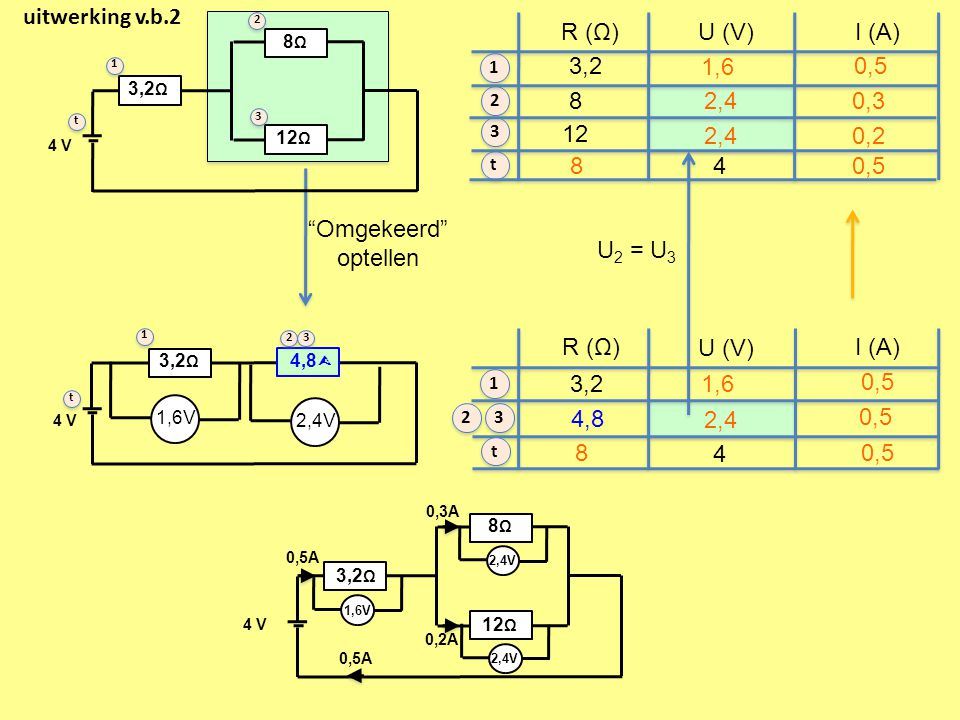 uitwerking v.b.2 R (Ω) U (V) I (A) 3,2 1,6 0,5 8 2,4 0,3 12 2,4 0,2 8