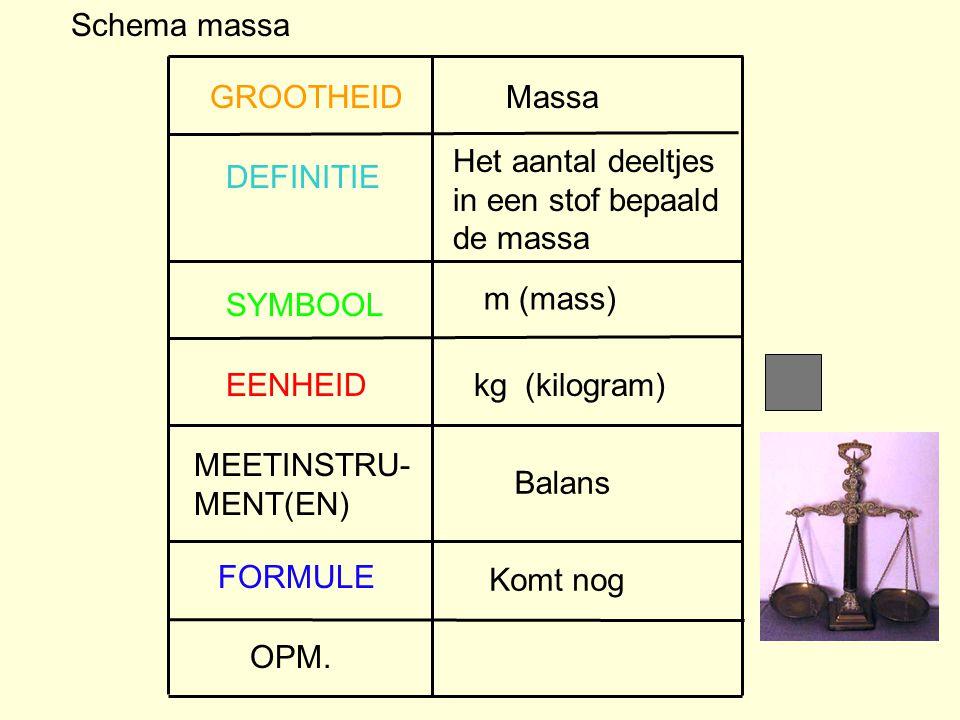 Schema massa GROOTHEID. Massa. Het aantal deeltjes. in een stof bepaald. de massa. DEFINITIE. m (mass)