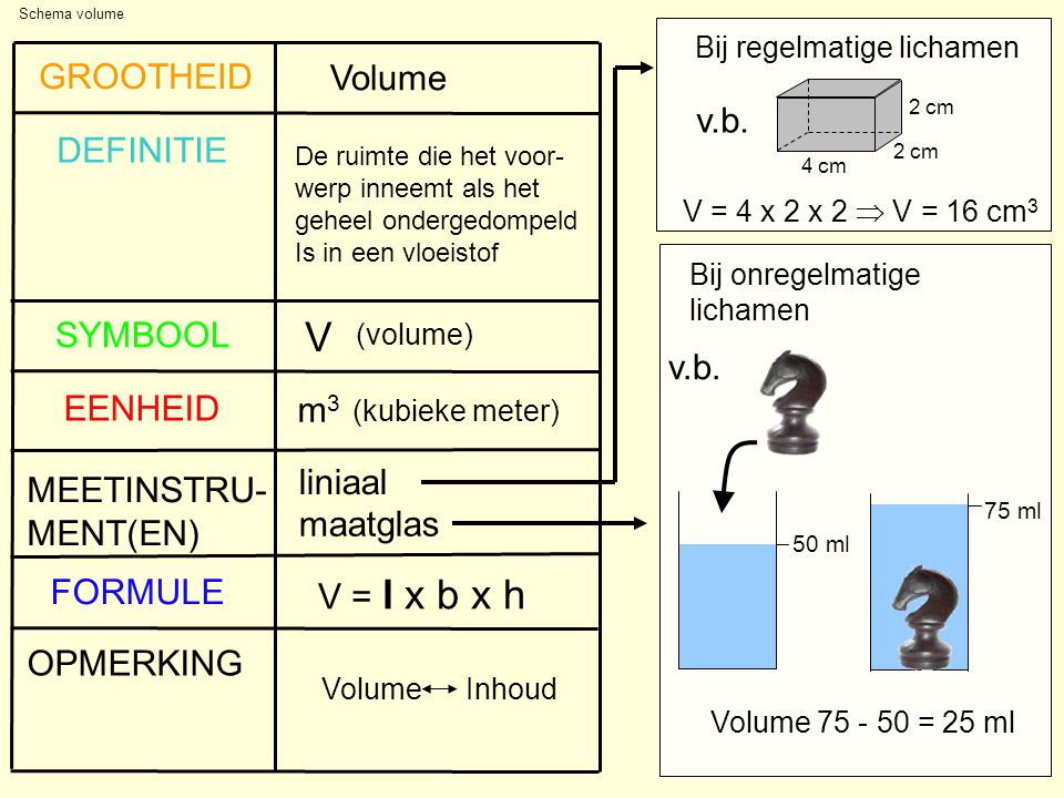V GROOTHEID Volume v.b. DEFINITIE SYMBOOL v.b. EENHEID m3 liniaal