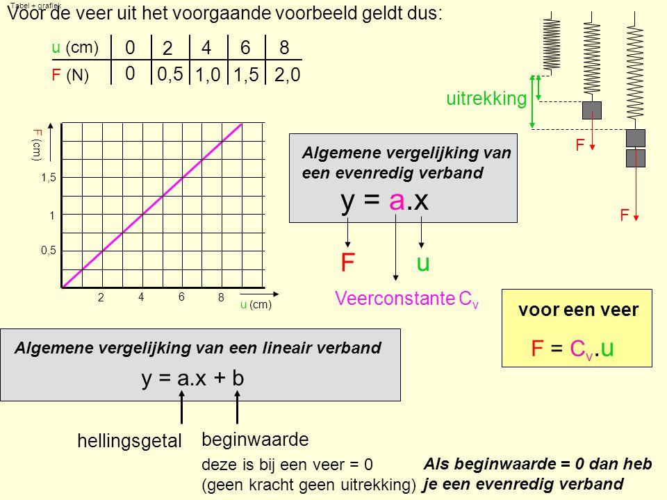 Tabel + grafiek Voor de veer uit het voorgaande voorbeeld geldt dus: F. F. u (cm) 2. 4. 6. 8.