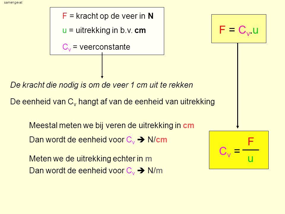 F = Cv.u F Cv = u F = kracht op de veer in N u = uitrekking in b.v. cm