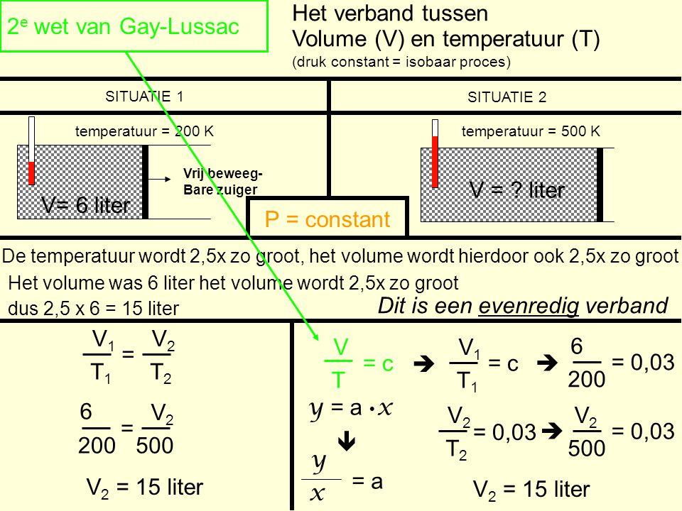 Volume (V) en temperatuur (T)
