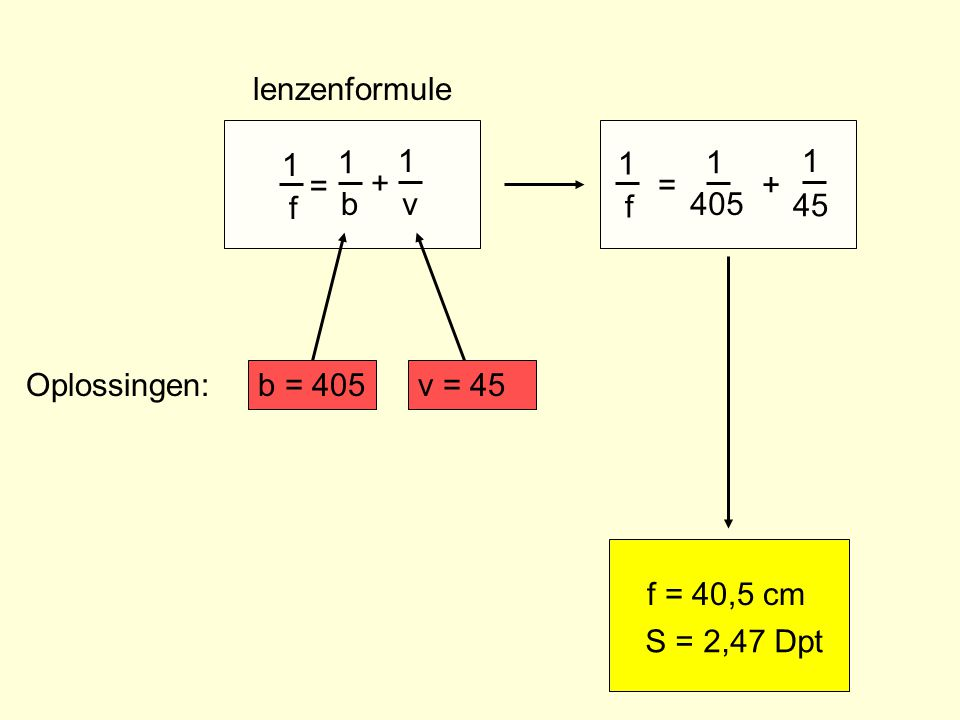 lenzenformule 1 f b v = + 1 f 405 45 = + Oplossingen: b = 405 v = 45 f = 40,5 cm S = 2,47 Dpt