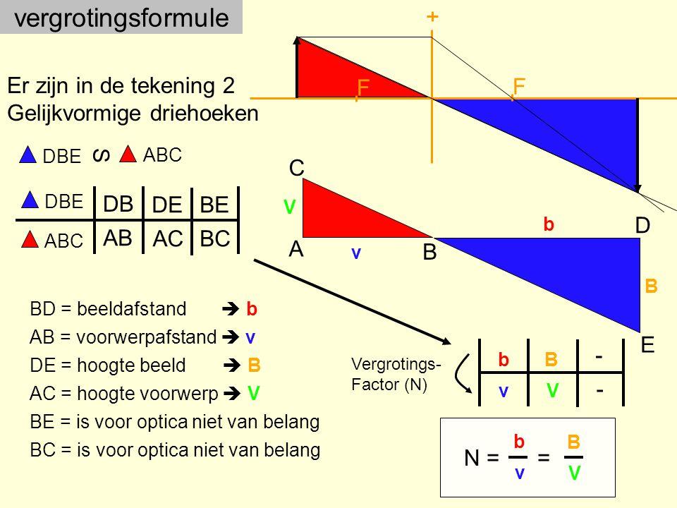 vergrotingsformule F Er zijn in de tekening 2 Gelijkvormige driehoeken
