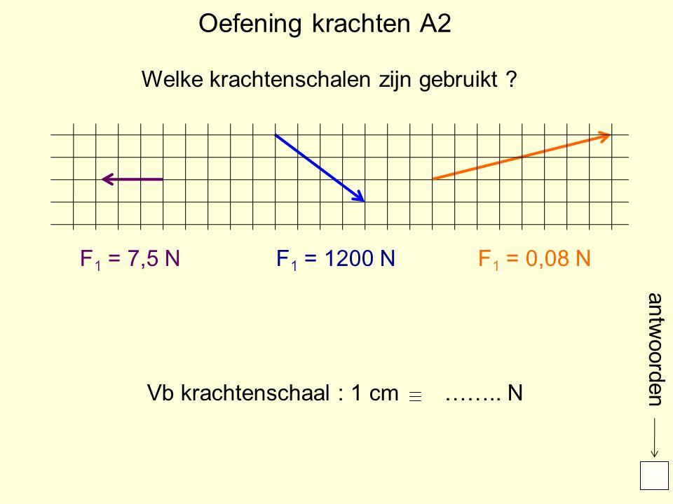 Oefening krachten A2 Welke krachtenschalen zijn gebruikt F1 = 7,5 N