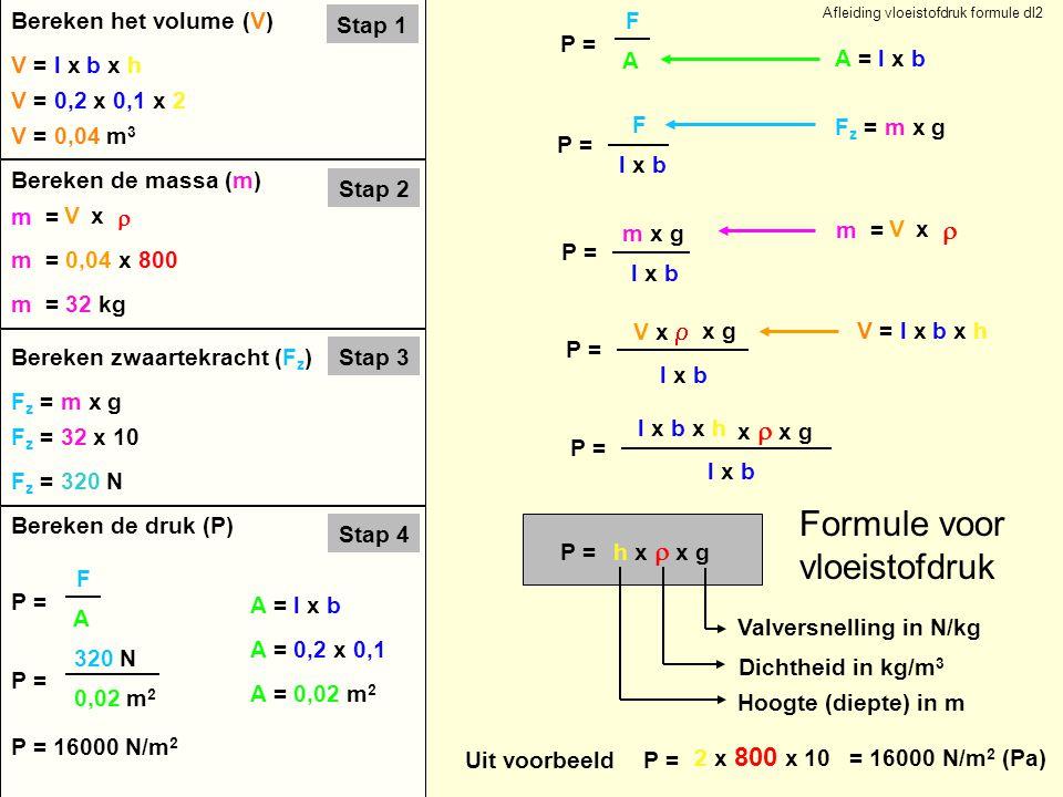 Afleiding vloeistofdruk formule dl2