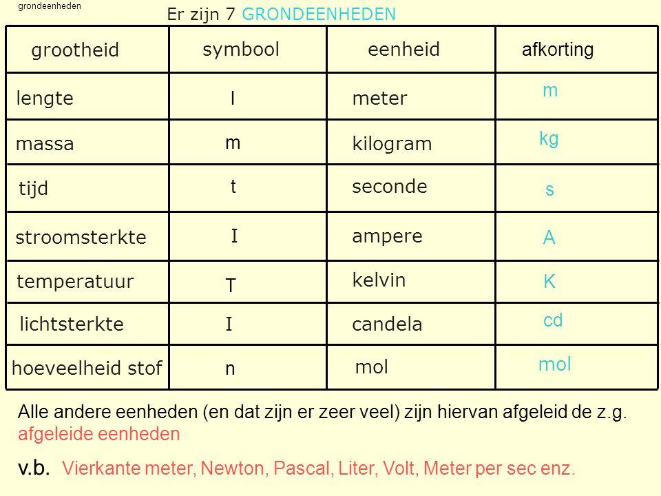 v.b. grootheid symbool eenheid afkorting m lengte l meter kg massa m