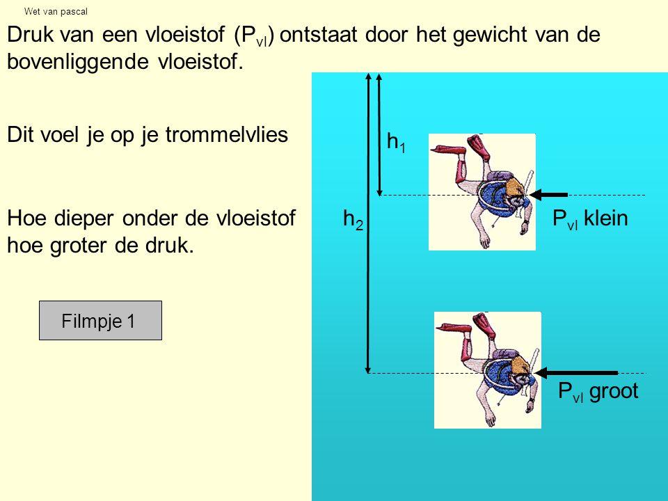 Druk van een vloeistof (Pvl) ontstaat door het gewicht van de