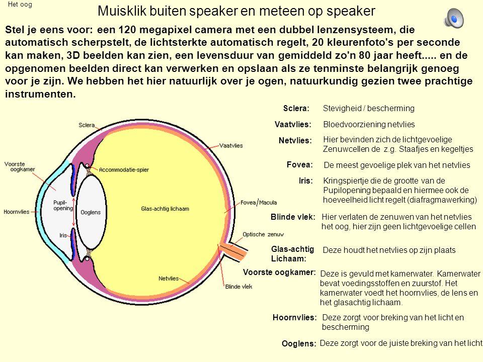 Muisklik buiten speaker en meteen op speaker