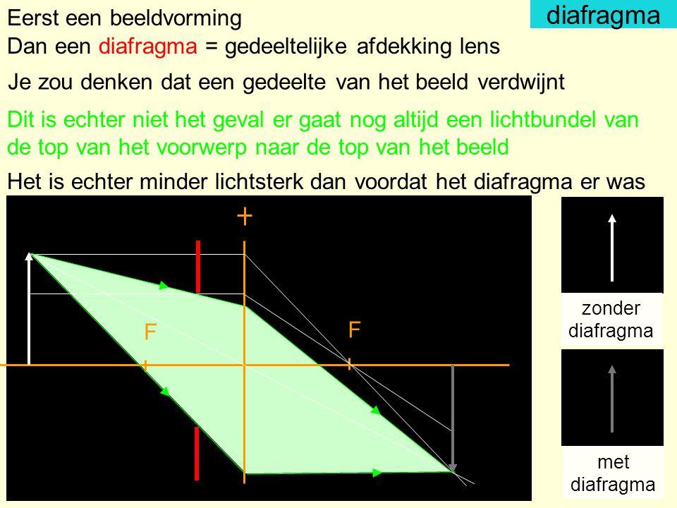 diafragma Eerst een beeldvorming