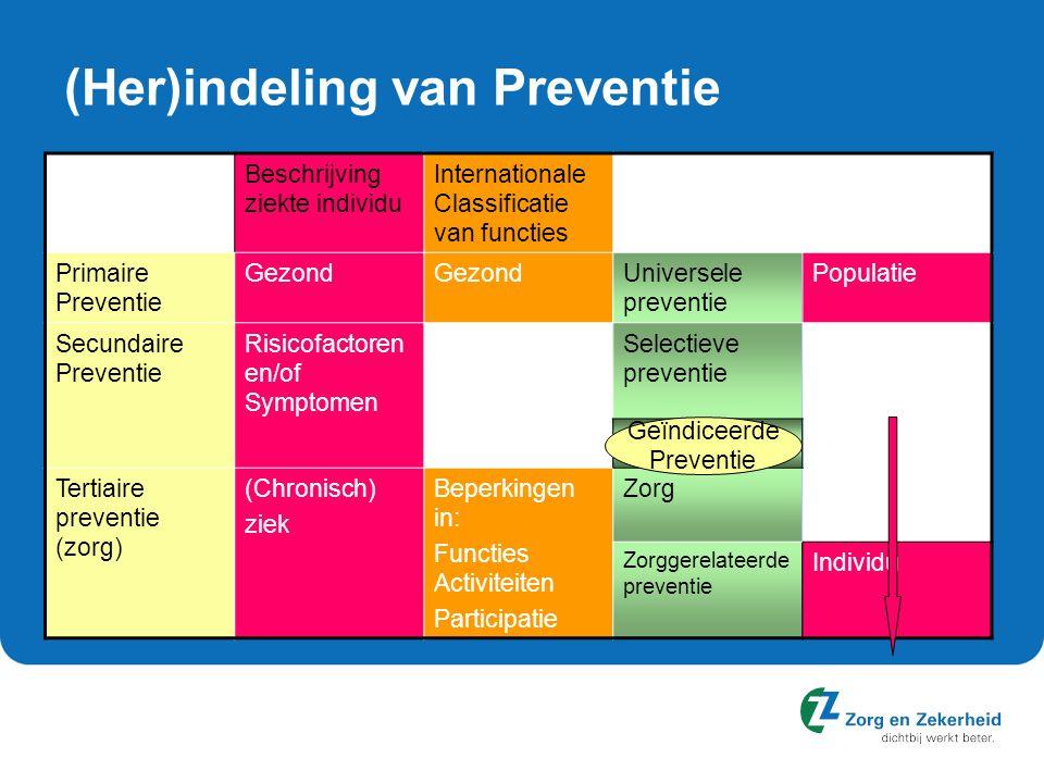 (Her)indeling van Preventie