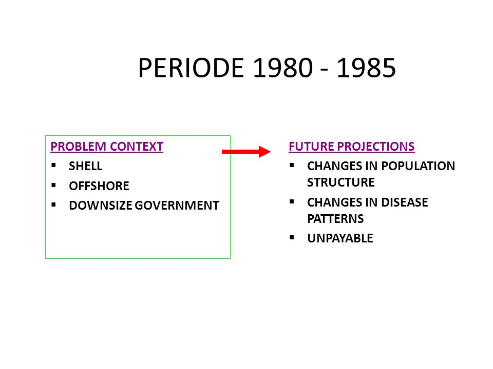 PERIODE 1980 - 1985 PROBLEM CONTEXT SHELL OFFSHORE DOWNSIZE GOVERNMENT