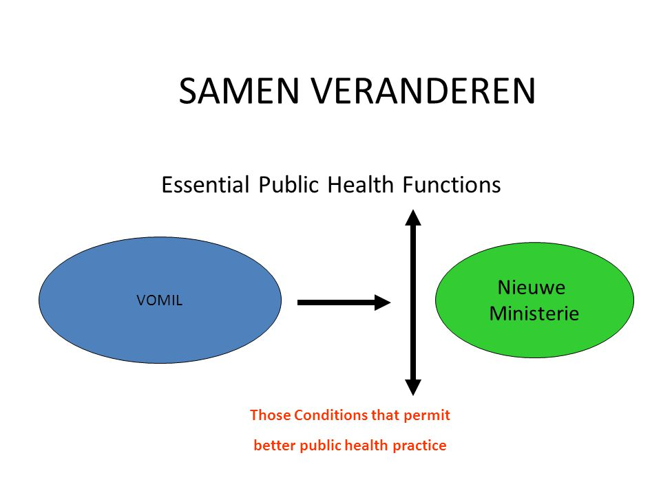 Those Conditions that permit better public health practice