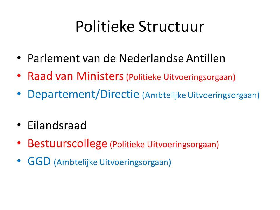Politieke Structuur Parlement van de Nederlandse Antillen