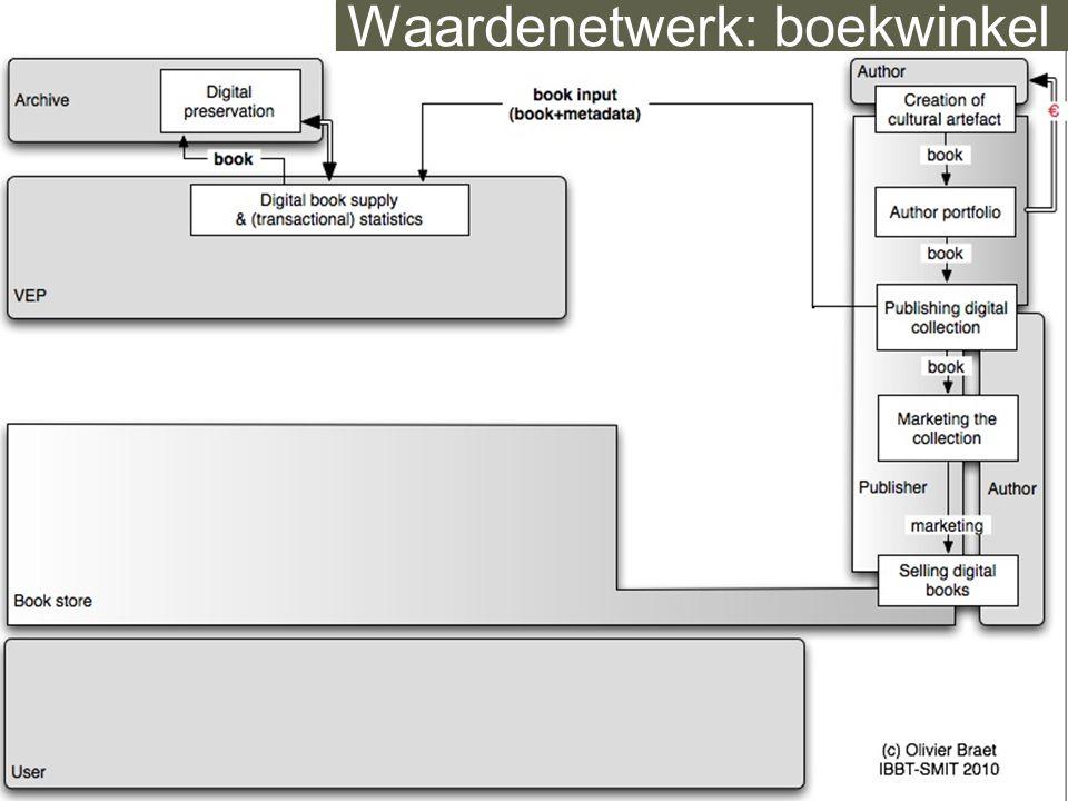 Waardenetwerk: boekwinkel