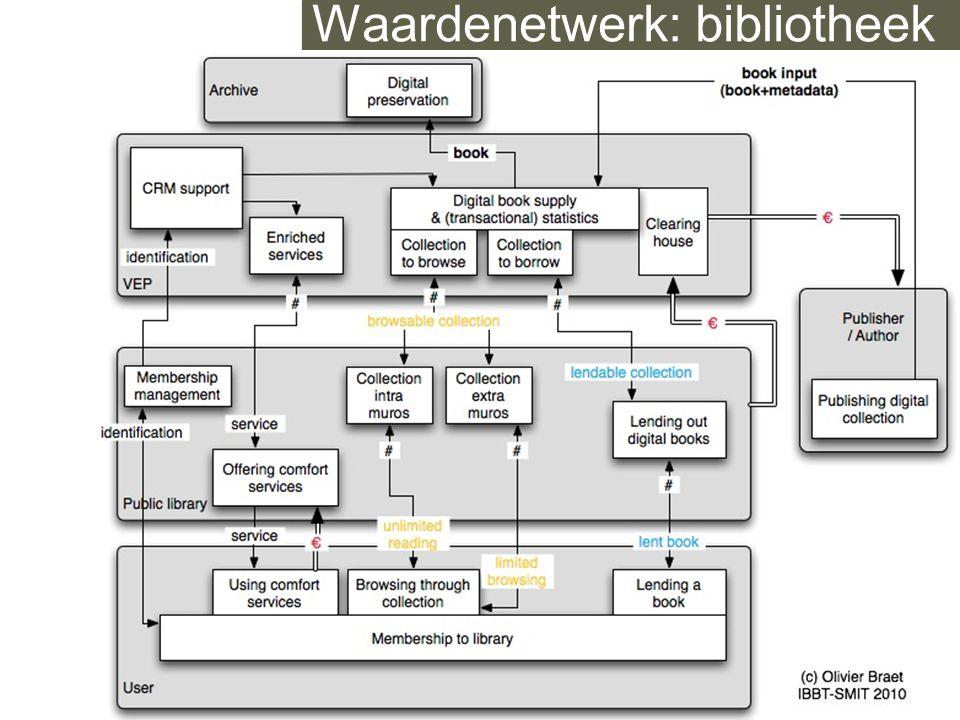 Waardenetwerk: bibliotheek