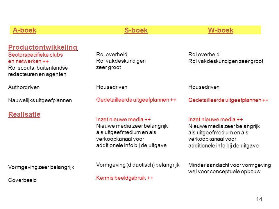 A-boek S-boek W-boek Productontwikkeling Realisatie