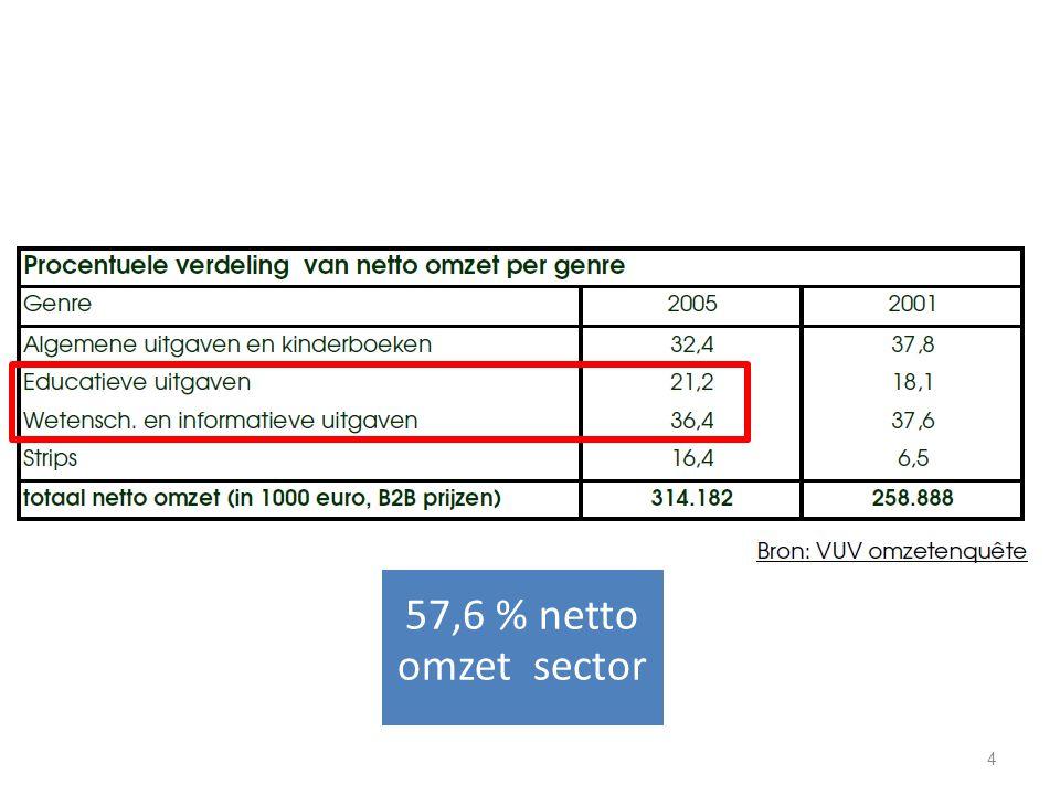 57,6 % netto omzet sector