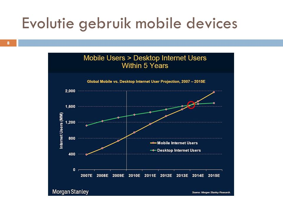 Evolutie gebruik mobile devices