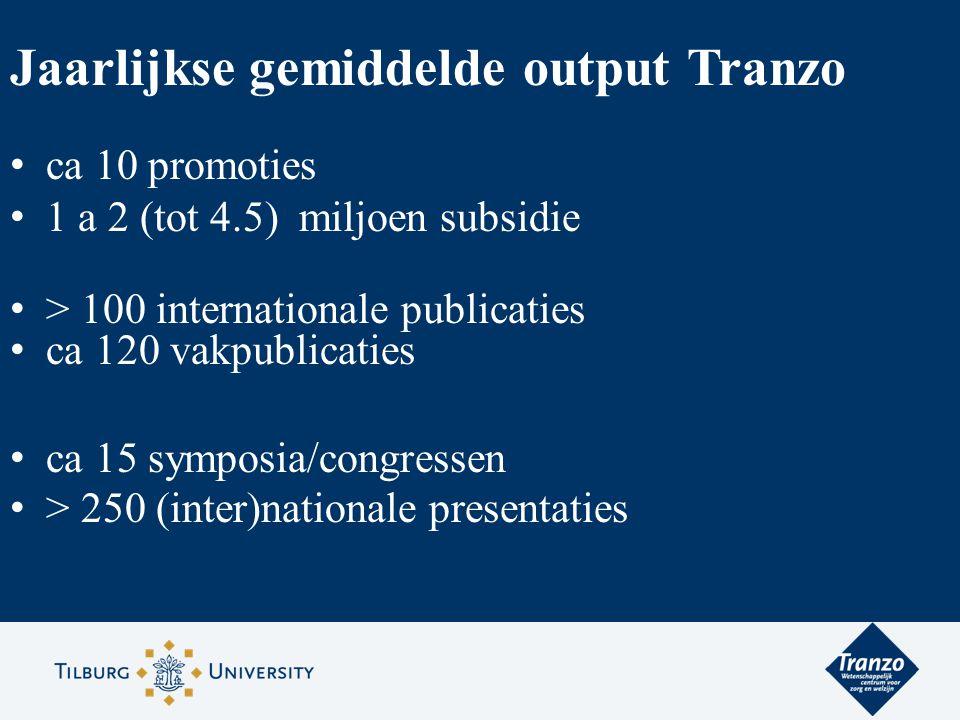Jaarlijkse gemiddelde output Tranzo