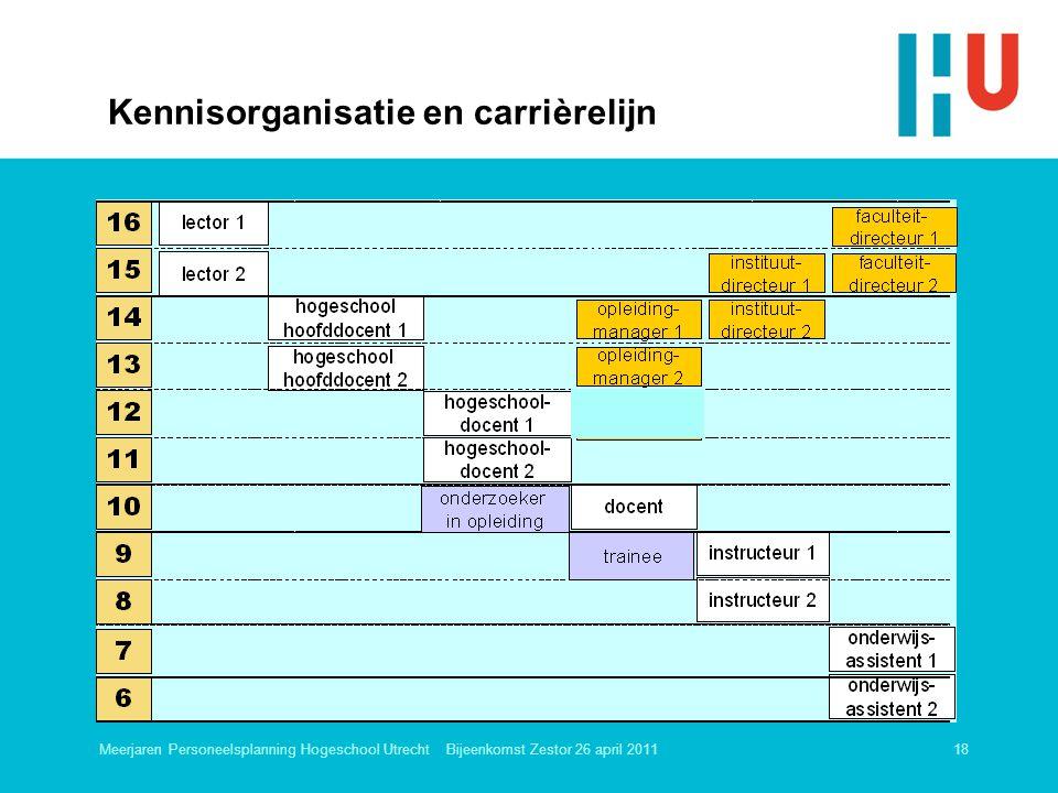 Kennisorganisatie en carrièrelijn