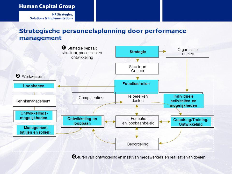 Strategische personeelsplanning door performance management