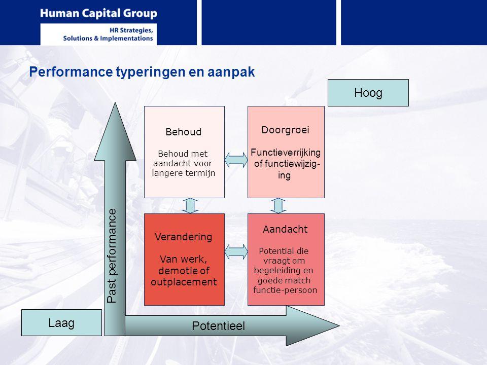 Performance typeringen en aanpak