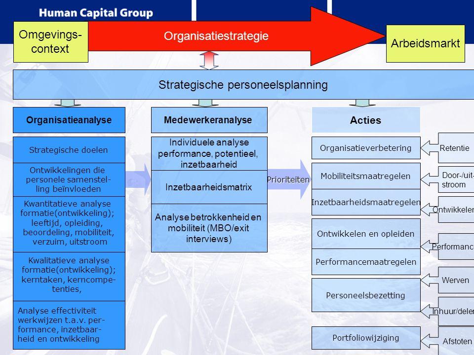 Organisatiestrategie Omgevings- context Arbeidsmarkt