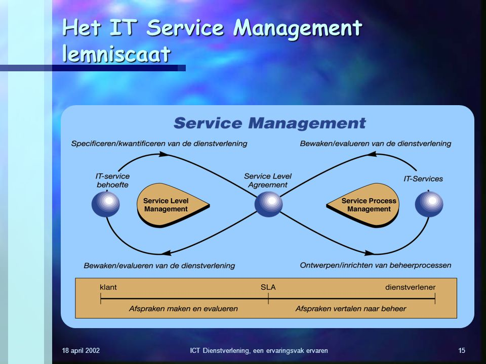 Het IT Service Management lemniscaat