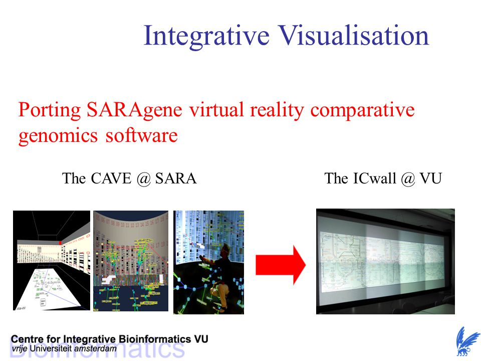 Integrative Visualisation