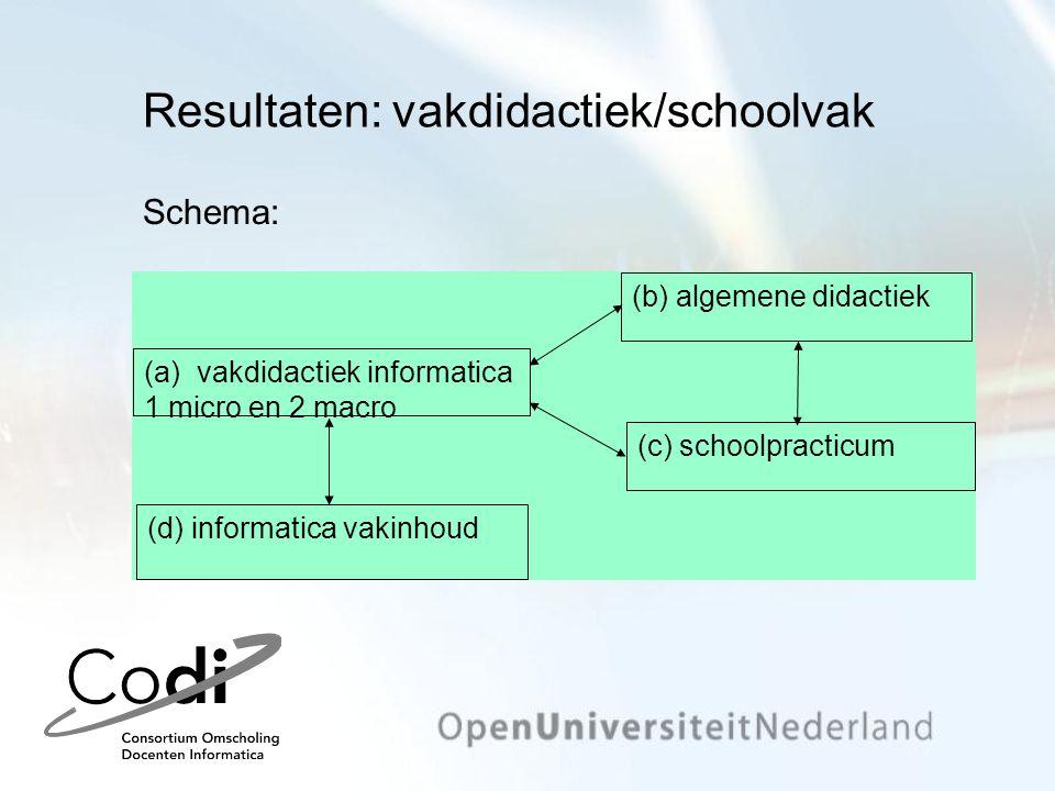 Resultaten: vakdidactiek/schoolvak