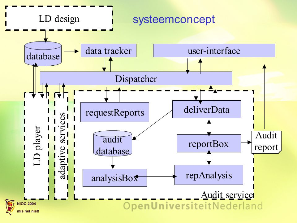 systeemconcept LD design database data tracker user-interface