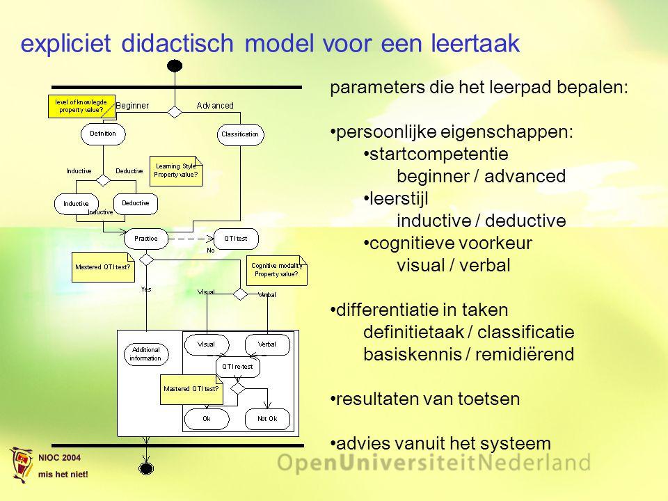 expliciet didactisch model voor een leertaak