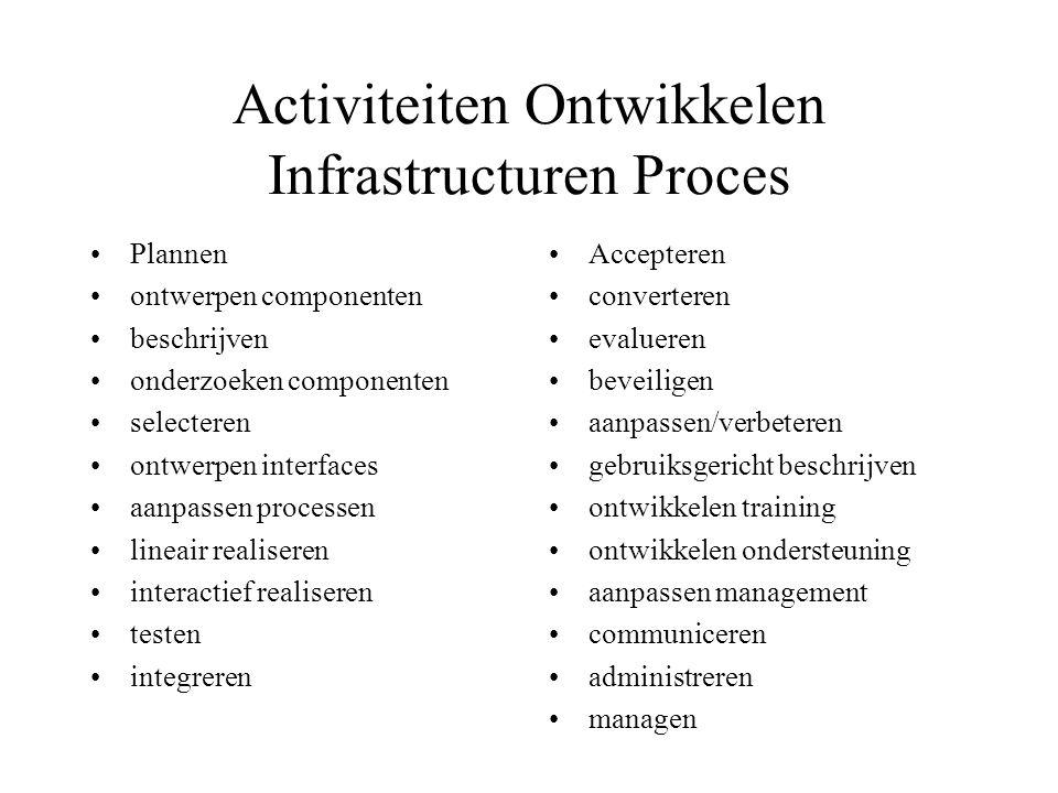 Activiteiten Ontwikkelen Infrastructuren Proces