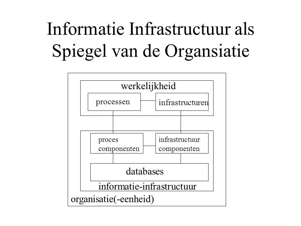Informatie Infrastructuur als Spiegel van de Organsiatie