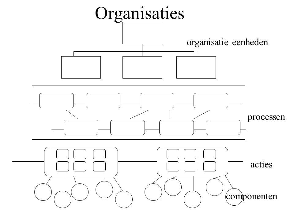 Organisaties organisatie eenheden processen acties componenten