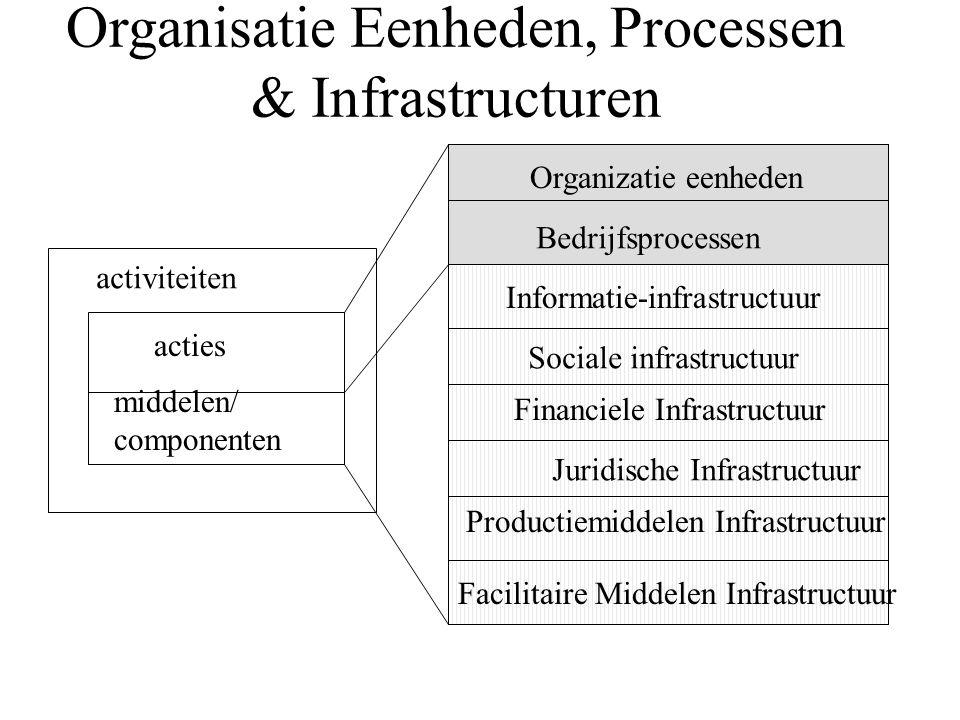 Organisatie Eenheden, Processen & Infrastructuren