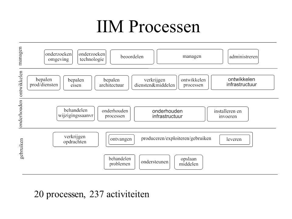 IIM Processen 20 processen, 237 activiteiten