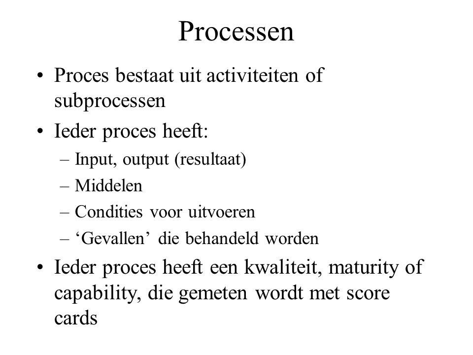 Processen Proces bestaat uit activiteiten of subprocessen