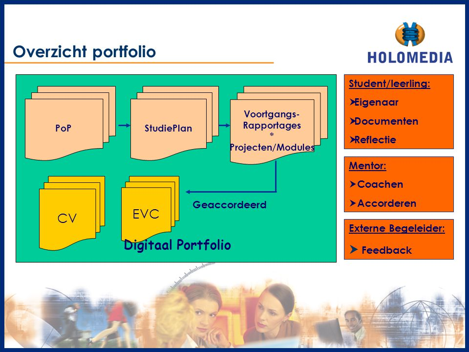 Overzicht portfolio EVC CV Digitaal Portfolio  Feedback