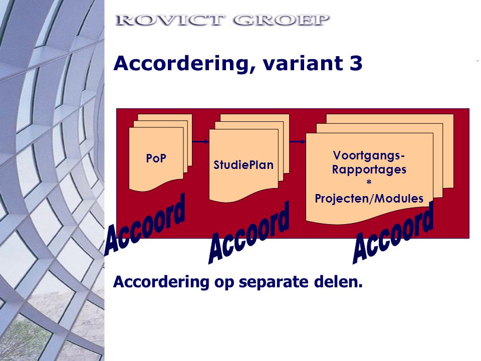Accoord Accordering, variant 3 Accordering op separate delen. PoP