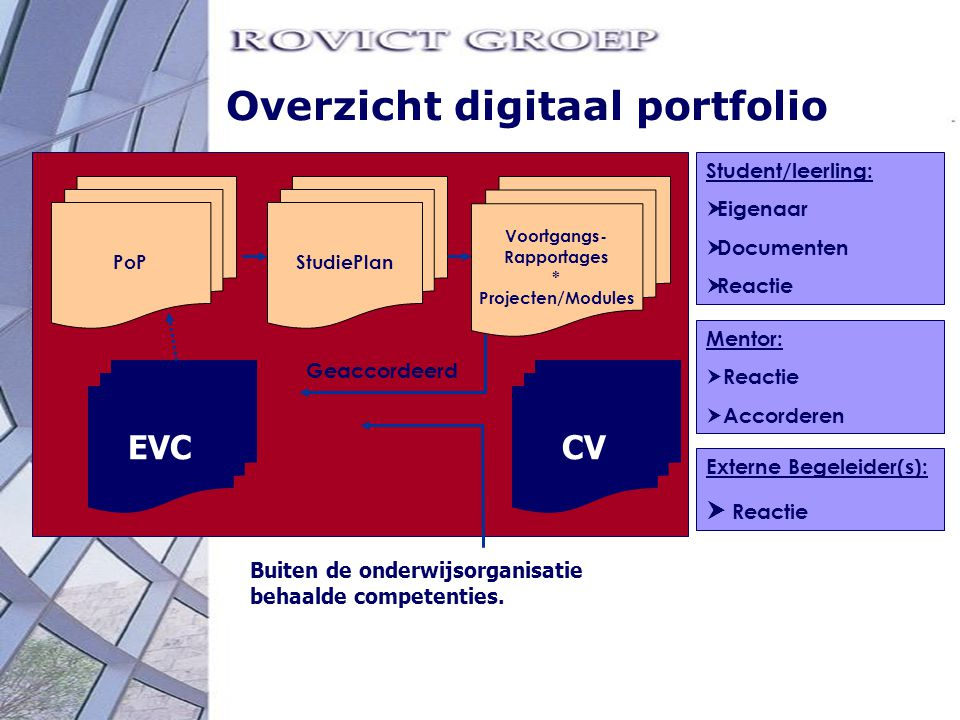 Overzicht digitaal portfolio