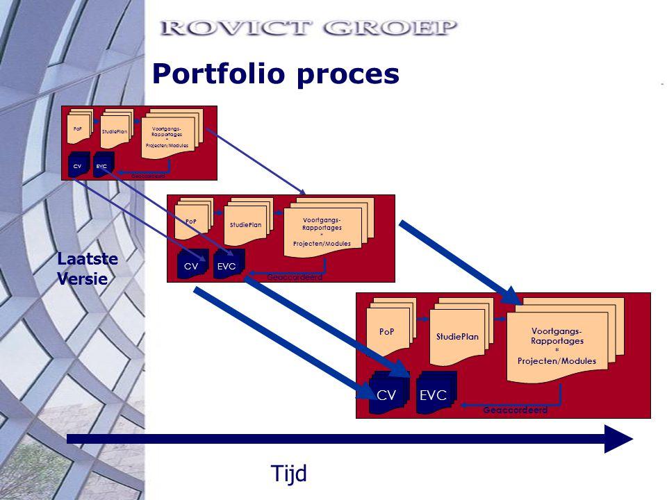 Portfolio proces Tijd Laatste Versie CV EVC CV EVC Geaccordeerd PoP